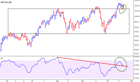 NIFTY: Nifty - Retest and Rally