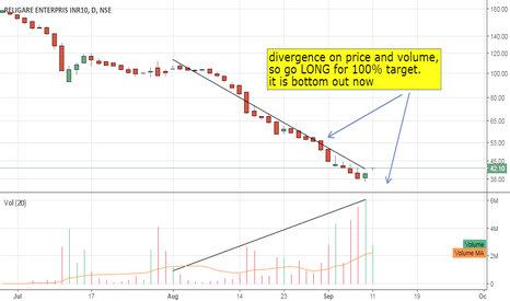 RELIGARE: religare long 100% target
