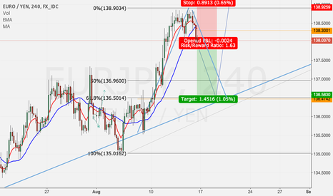EURJPY: EURJPY - SHORT TERM BEARISH