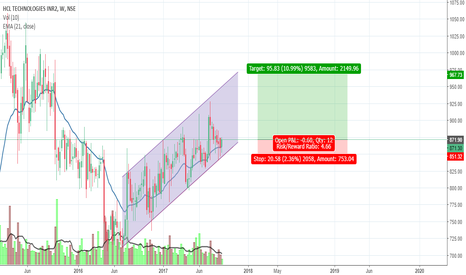 HCLTECH: HCL Tech  - On a Channel