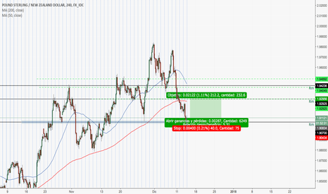 GBPNZD: posible compra