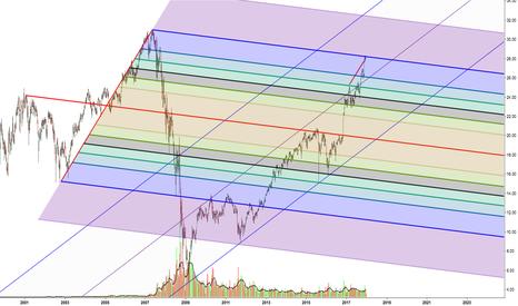 XLF: XLF Weekly chart levels