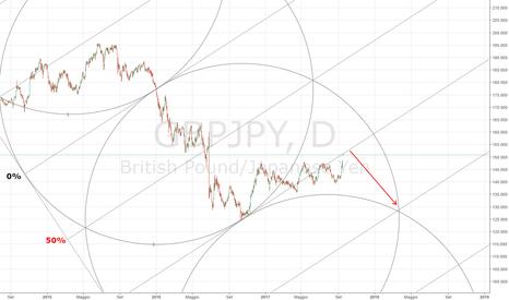 GBPJPY: Gbp/Jpy short medio lungo periodo