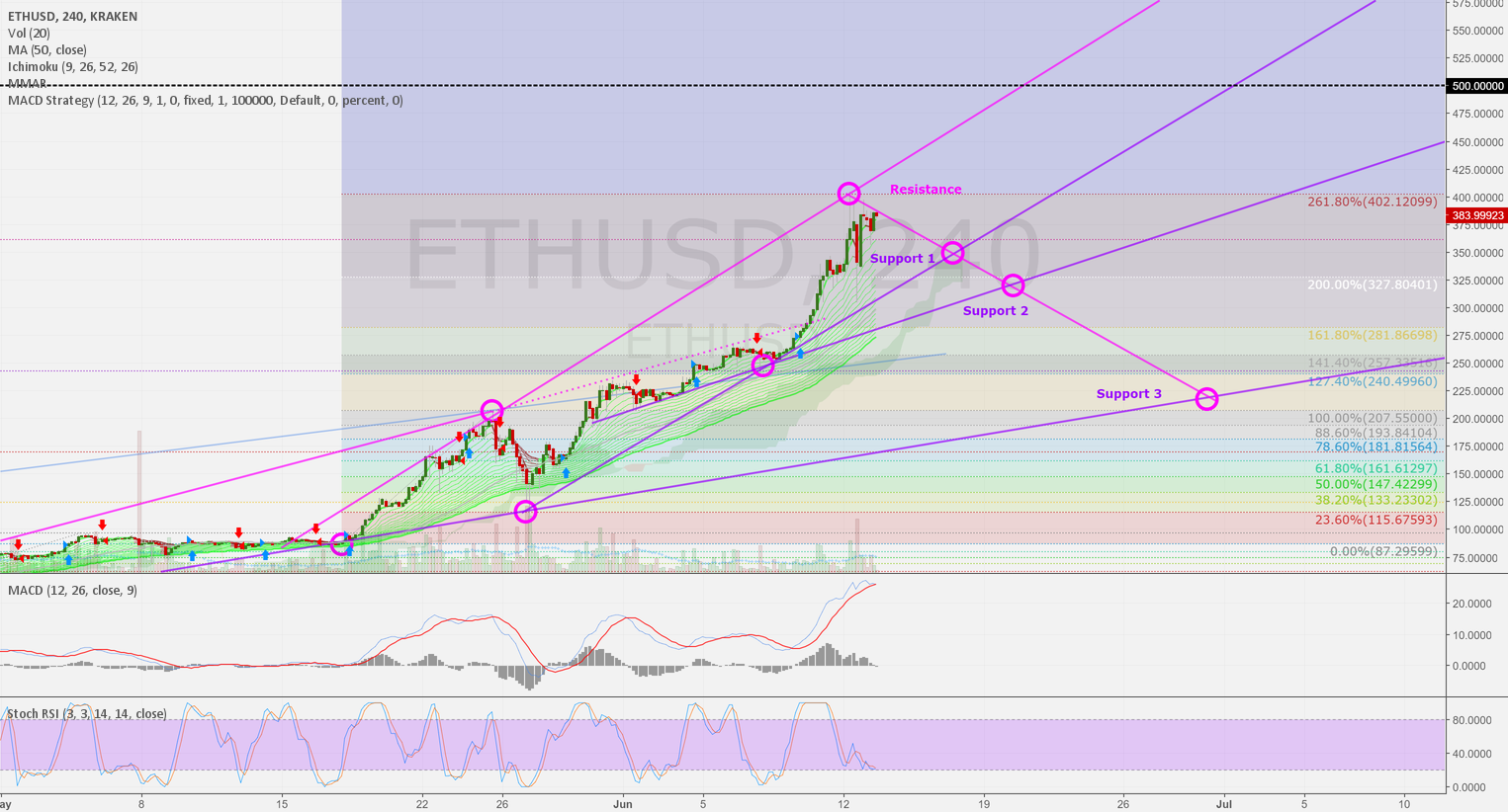 ETHUSD 4h: Forecast - Scenario 1, 2 or 3 than up to 500 USD