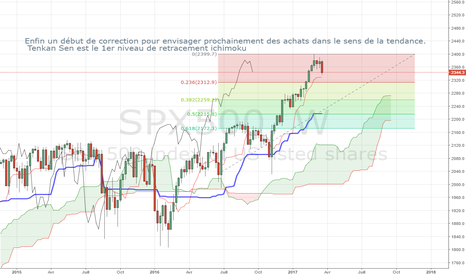 SPX500: SPX SP500 enfin un début de correction pour de futures achats