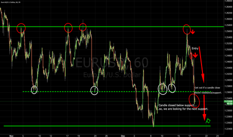 EURUSD: Trading Support and Resistance