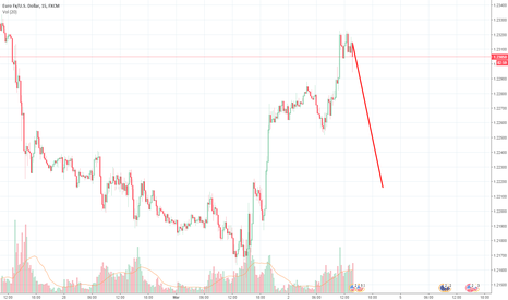 EURUSD: EUR Sell