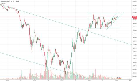 XRPUSD: XRP/USD Making a Comeback?