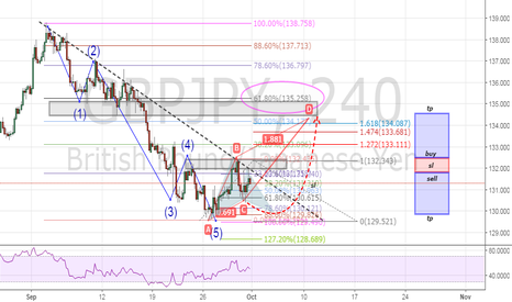 GBPJPY: sell and buy stop opportunity