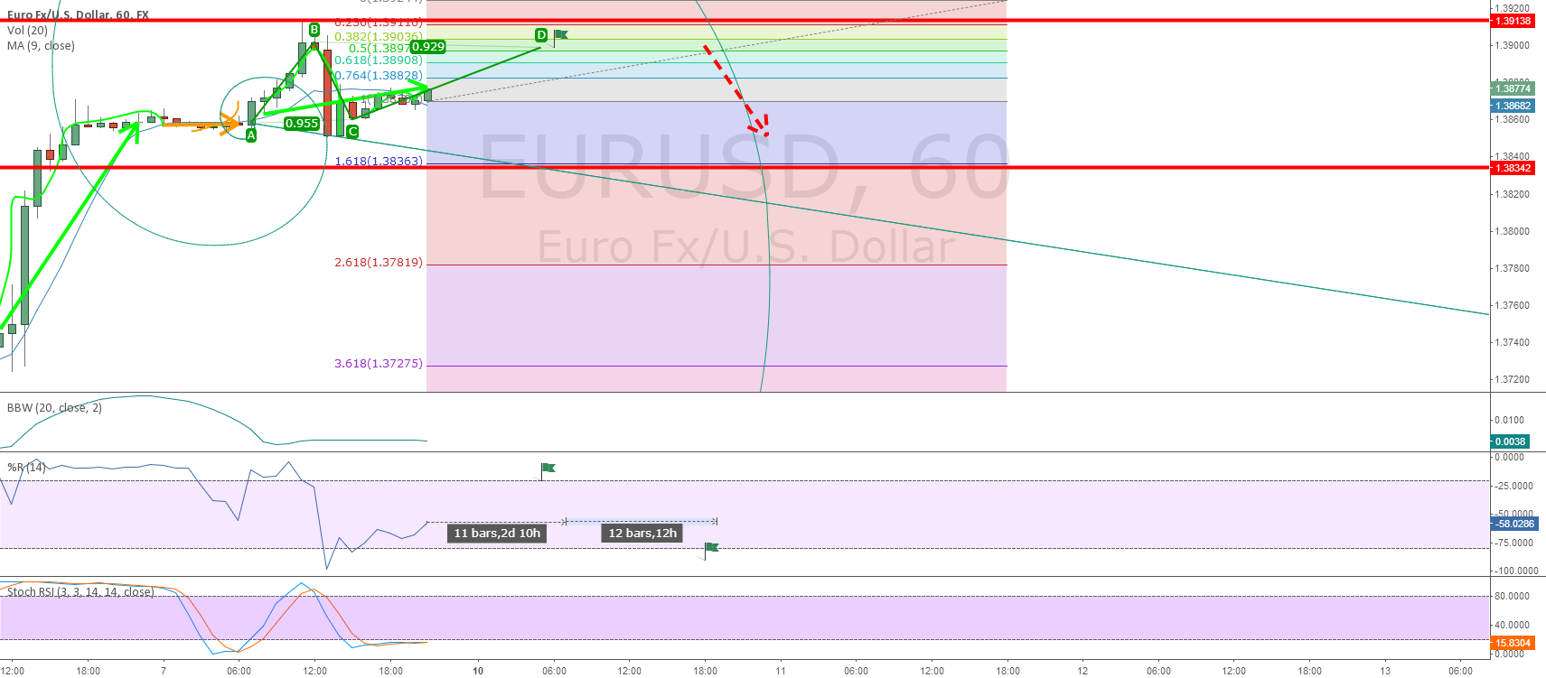 EURUSD will fall down a little in the next days?