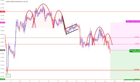 EURGBP: Great opportunity for Shorting EURGBP