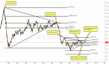 USOIL:  KSA exports to US could be the only thing to save this sinking