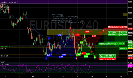EURUSD: Back to back patterns with great R/R