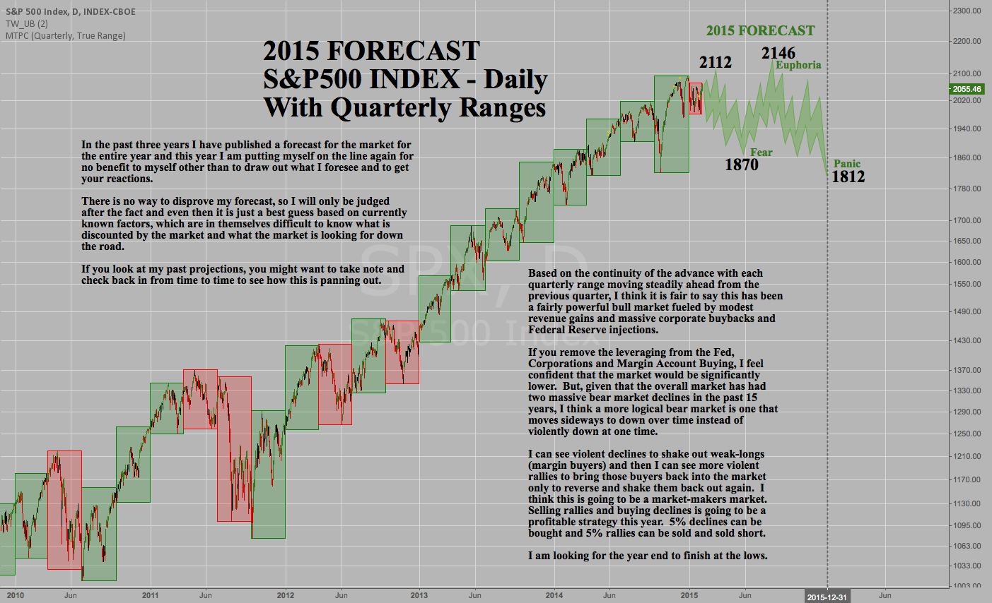 Tim West's 2015 S&P500 Stock Market Forecast