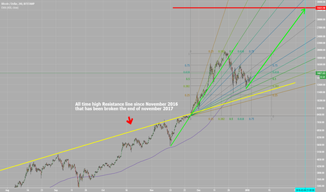 BTCUSD: New phase for Bitcoin. 35K end of feb