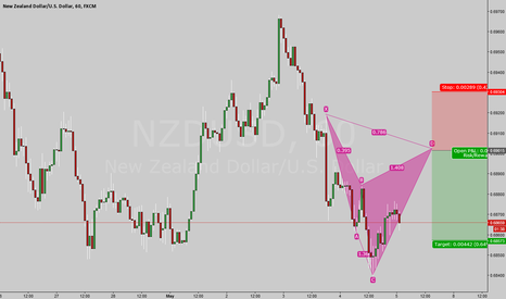 NZDUSD: Bear Cypher on my radar
