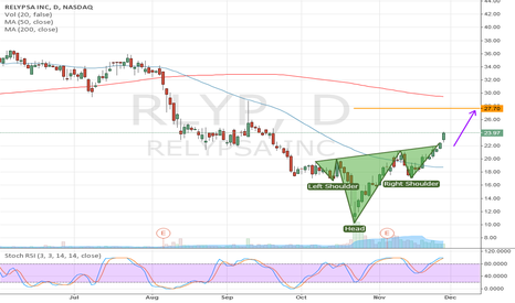 RLYP: RLYP: Head-and-Shoulders Bottom