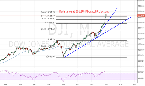 DJI: $DJIA Dow Jones 261.8% Fibonacci Projection Resistance - Februar