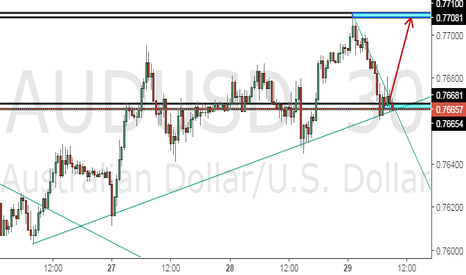 AUDUSD: MY IDEAS ON AUDUSD