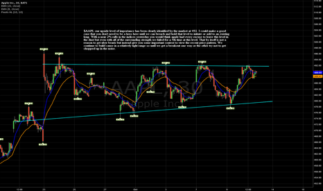 AAPL: you don't need to be a hero here , notes on chart