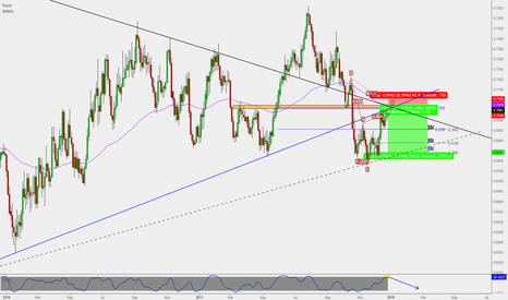 NZDUSD: NZD/USD : Daily Short** ( High R/R)