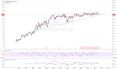 SCSC: SCSC: A rising Triangle 14 year in the making. Which way will it