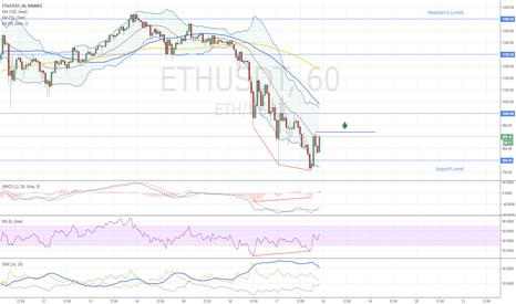 ETHUSDT: Ethereum Bullish Divergence