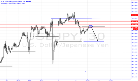 USDJPY: USDJPY Gap-Filling Move (Short)