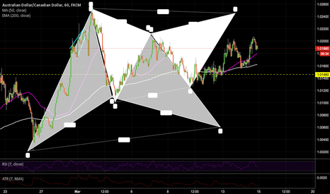 AUDCAD: Gartleys everywhere - Potential Patterns both ways