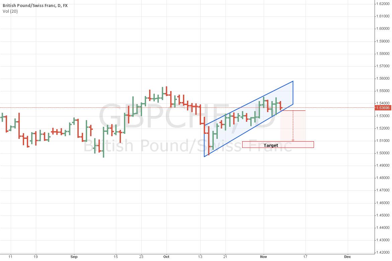 GBPCHF waiting  to short
