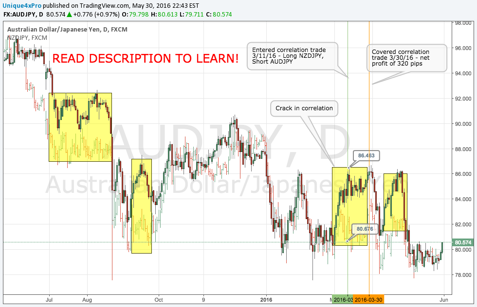 Correlation Trading - How to Trade Forex With Little to No Risk! for