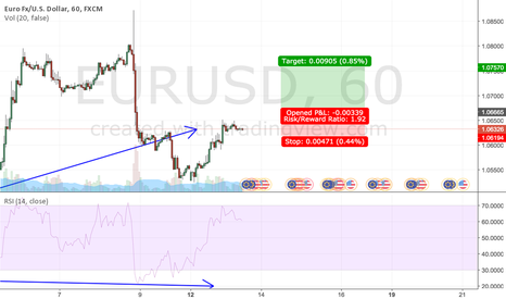 EURUSD: EUR/USD Visible Divergence