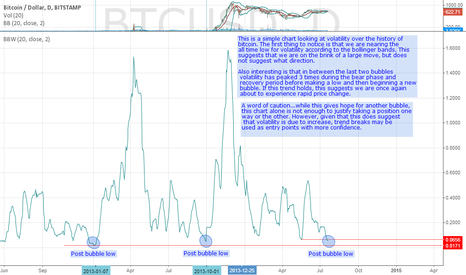 BTCUSD: A Look at Bitcoin Volatility (Daily) (2012-present)