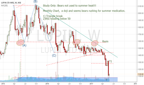 """LUPIN: Bears report to camp T. lets see Bear vs Bulls, who """"Trumps""""!"""