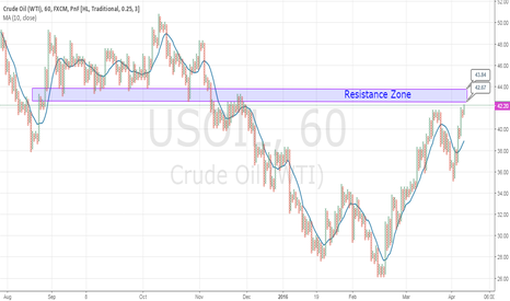 USOIL: Crude Oil (WTI) at Resistance