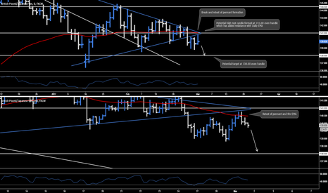 GBPJPY: GBP.JPY - Short Opportunity