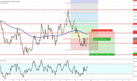 NZDUSD: NZD/USD - Short di breve termine