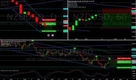 NZDUSD: Continuation of bearish trend in nzdusd