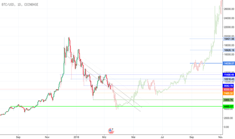 "BTCUSD: Bitcoin Einbruch - ""buy the dip"""
