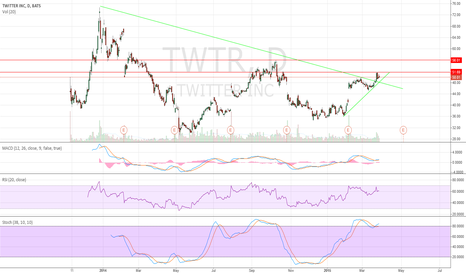 TWTR: With the Periscope bought and release TWTR click chart