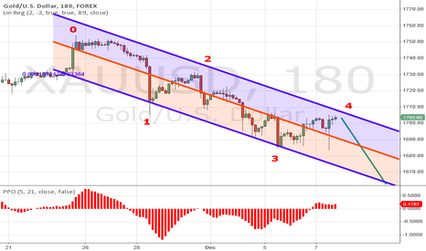 XAUUSD: Wave count for gold