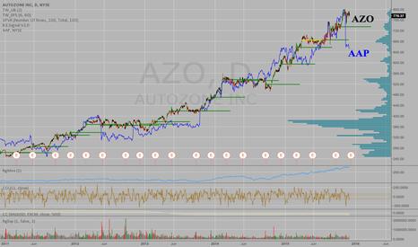AZO: Pairs Trade - AZO a sell and AAP a buy