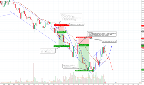 BTCUSD: Trading examples: Entry, Stop, Profit in strong trends