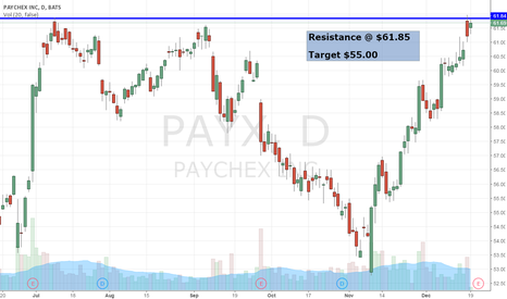 PAYX: PAYX Double Top Resistance
