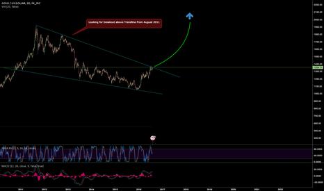 XAUUSD: Gold on major trendline. Very bullish on confirmed break