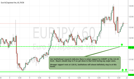 EURJPY: Watch For Institutions To Step Into EURJPY