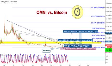 OMNIBTC: OMNI vs. Bitcoin