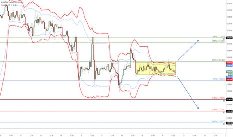 XAUUSD: Gold: Volatility Squeeze setup, breakout imminent