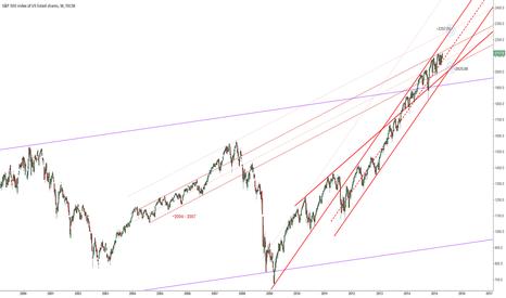 SPX500: S&P Controlling Channels