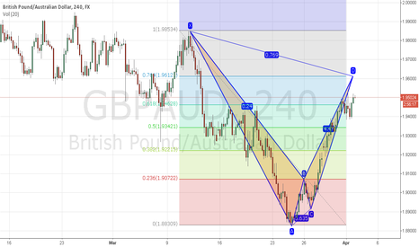 GBPAUD: SHORT ON GBPAUD waiting for price to hit the Reversal zone